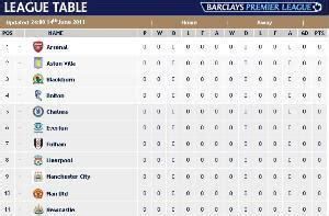epl table highlights english premier league table 2013 2014 epl table football