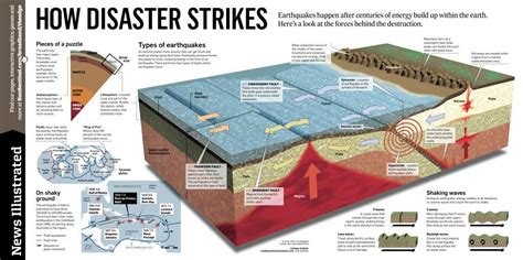 earthquake occur earthquake everything you must know about the fatal disaster