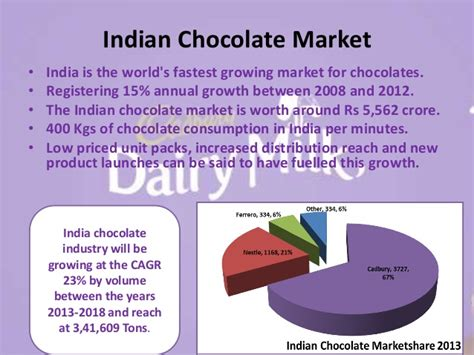 Mba Chocolate Industry In India Beautiful Project by Nestle India Chocolate Market Thin