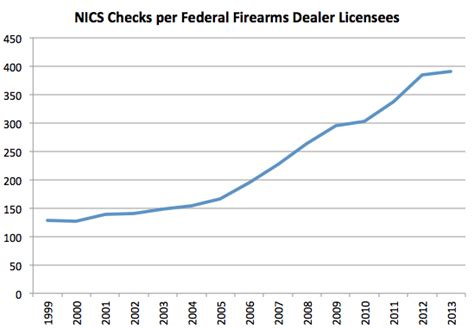 Nic Background Check Obama S Regulations Will Prevent Some Abiding From Owning Guns Crime