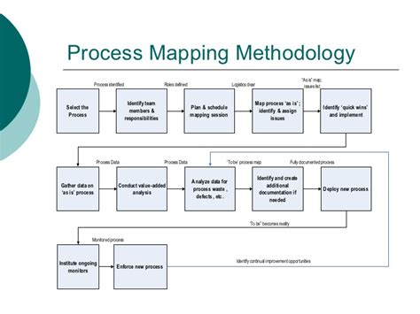 process picture map process mapping