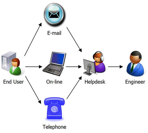 Help Desk Phone System by Help Desk Solutions Global Gate