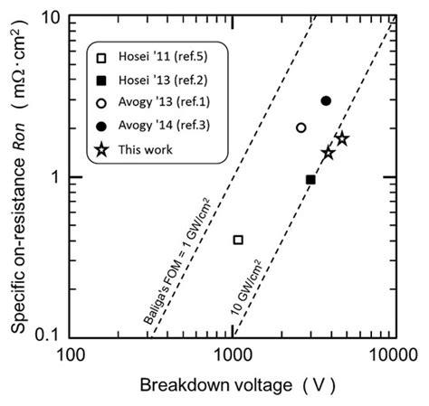 breakdown voltage in pn junction diode claiming record 4 7kv breakdown for gallium nitride p n diodes