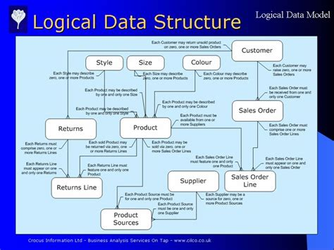 logical data structure diagram logical data model product slide 24 from study acme