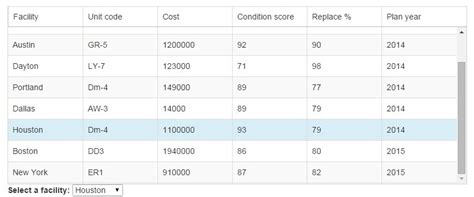 Angularjs Tables by Fixed Table Header Directive For Angularjs Angular Script