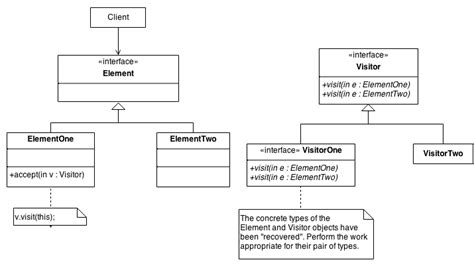 visitor pattern inheritance visitor design pattern