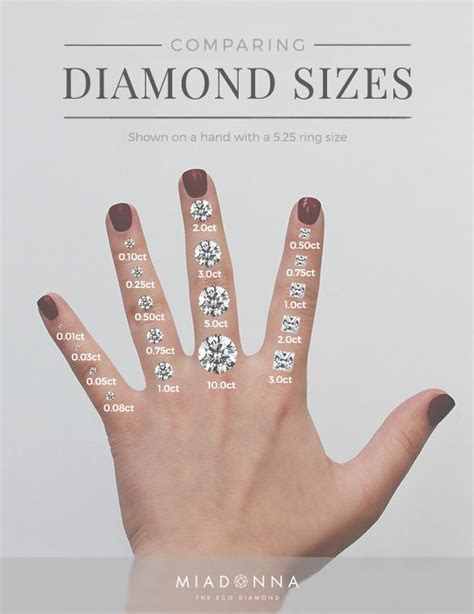 choosing  perfect diamond carat size