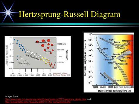 the hertzsprung diagram classifies by which four properties hertzsprung russel diagram 28 images aspire