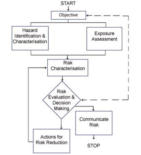 risk assessment process flowchart risk assessment methodology flowchart 28 images nist