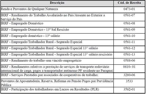 tabela retenco na fonte 2016 tabela de reteno na fonte 2016 tabela de reteno na fonte
