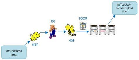 hadoop workflow hadoop ecosystem start 5 key components ironside