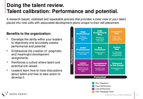 High Potential Leaders Tell Or Don T Tell Talking Talent With Your Employee Performance Calibration Template