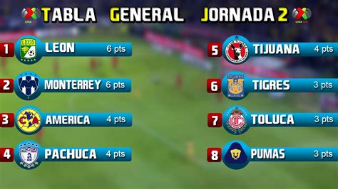 Tabla General Jornada 2 Liga Mx 2016 Posiciones Y Puntos Goleadores   tabla general jornada 2 liga mx 2016 posiciones y puntos