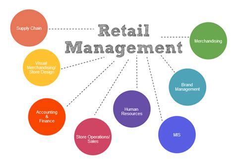 Retail Mba by Course Leadership Development Retail Management Course