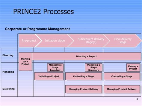 project management methodology template prince2 methodology