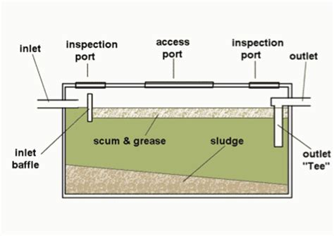 House Schematics by How A Septic System Works Septic System Service Professional