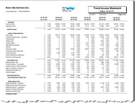 Trend State Ment by Gl Trend Income Statement