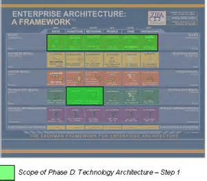 Togaf Architecture Vision Template by Adm And The Zachman Framework
