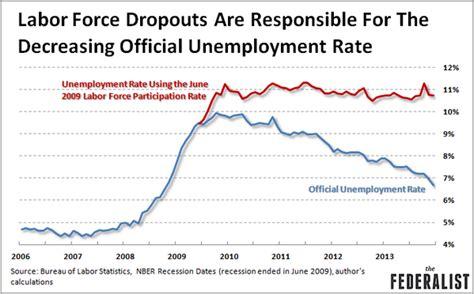2015 workforce participation rate under obama workforce participation rate under obama