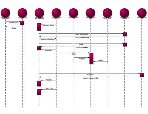 uml diagrams for hotel management system sequence diagram for hotel management system uml