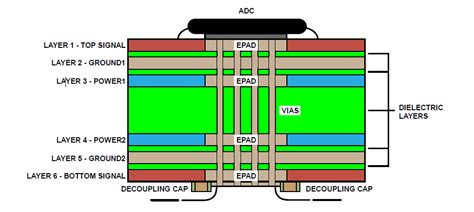 pcb design application note techniques for high speed adc pcb layout eeweb community