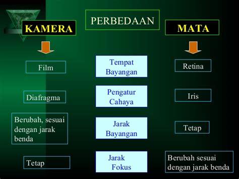 Kamera Lensa Cembung alat optik
