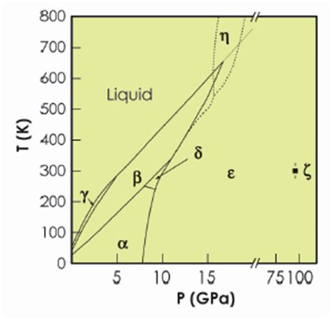 phase diagram for o2 oxygen the structure of the eta phase