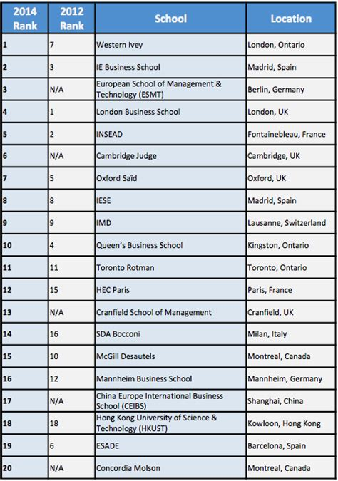 Best Mba Schools 2014 by Rankings Businessweek Top 20 International Mba Programs