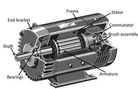 similarities between motor and generator what are the similarities between an ac motor and a dc