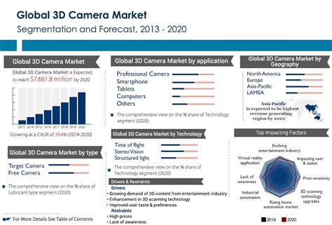 all cameras price in india on 2015 feb 26th amr report says 3d and content markets will reach