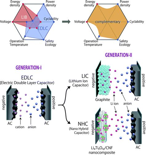 supercapacitors vs lithium ion batteries lithium ion supercapacitor 28 images is there an alternative to the lithium ion battery