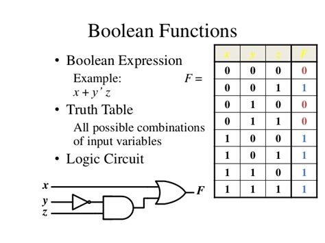 boolean expression to table computer science for grade 11 kullabs com