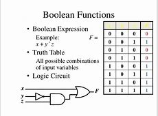 Truth table, Boolean expression and Logic gates | kullabs.com C- Boolean Function Examples