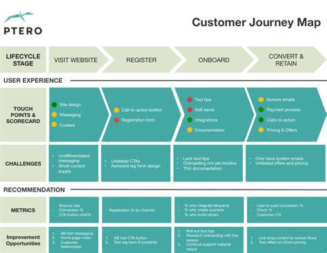 this customer journey map template is a great way to