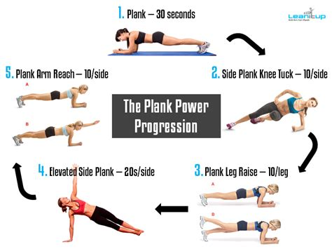 uberexercise steamroll pressure test your with the plank power progression lean it