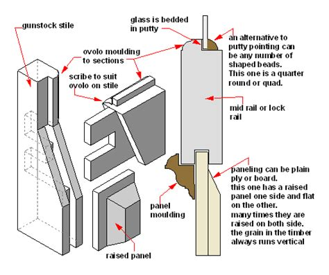door joint  stile  midlle rail doors walls