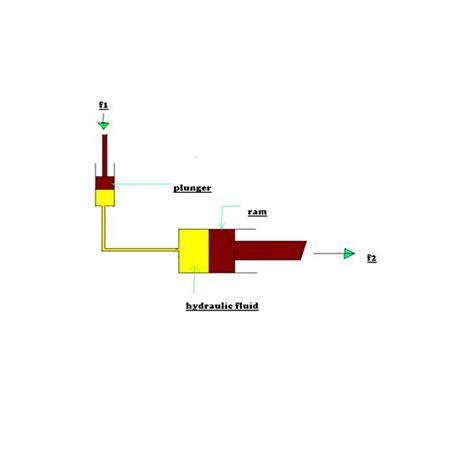 Design Experiment For Fluid Mechanics   simple fluid mechanics experiment and calculation exle