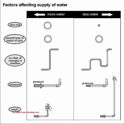 Loss Of Water Pressure In House With Well water pressure problems how to diagnose and fix bad or