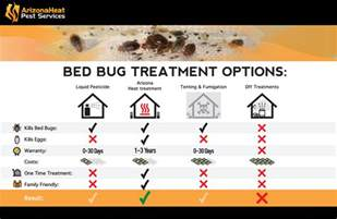 Bed Bug Heat Treatment Reviews by Bed Bug Treatment Comparison Explaining The Different Types Of Bed Bug Extermination Methods Yelp