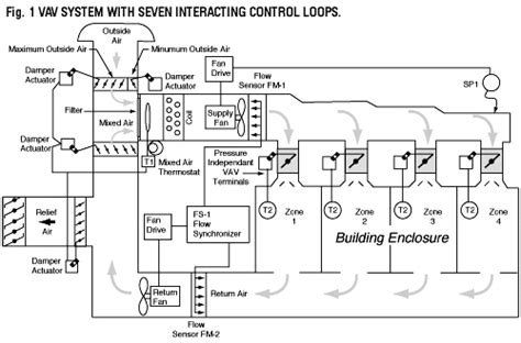 vav diagram variable air volume vav assignment 5 team 6