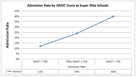 Kellog Mba Acceptance Rate by Impact Of Gmat Score On Admission Chances At Top Business