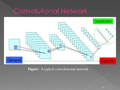 convolutional neural networks guide to algorithms artificial neurons and learning artificial intelligence volume 2 books convolutional neural network images