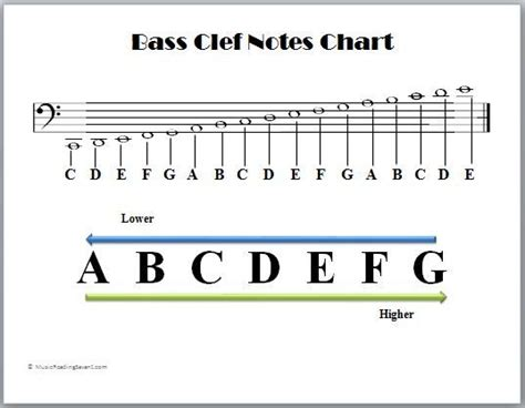 bass clef notes bass clef notes chart music theory pinterest more
