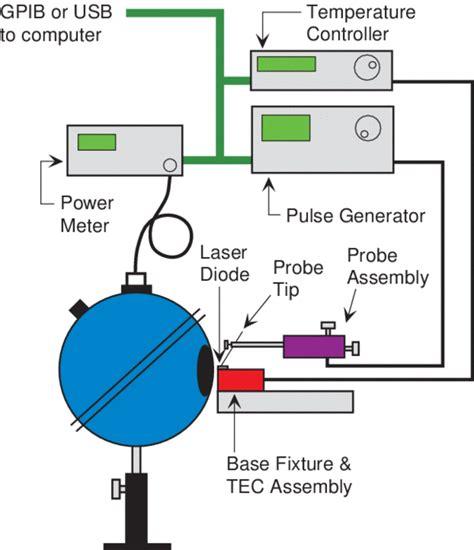 laser diode test laser diode technology