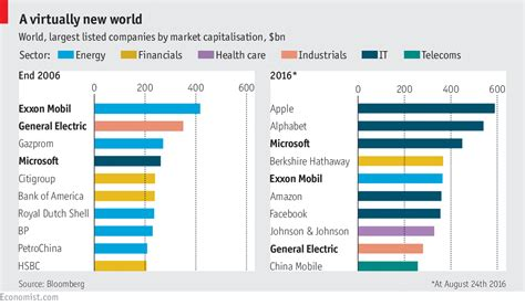 world s largest companies 2016 vs 2006 the big picture
