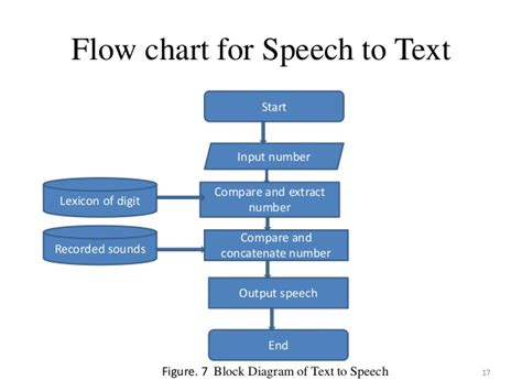convert text to flowchart project indesh