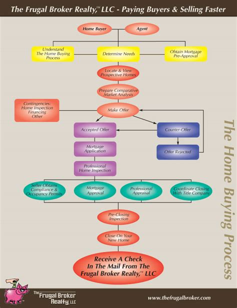 flowchart for purchase process home buying process flow chart home buying process