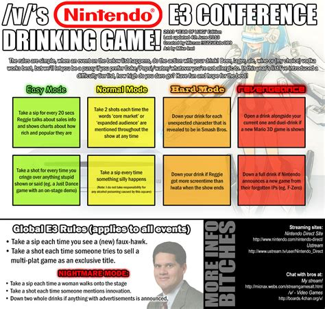 Drinking Game Meme - nintendo e3 drinking game tv drinking games know your meme