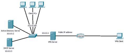 setup  vpn server  windows server  jesins