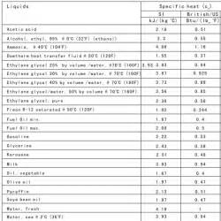 Table Of Specific Heats by Specific Heat Of Water Imperial Units Table The